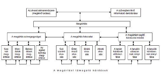befolyásolja-e az olvasás a látást)